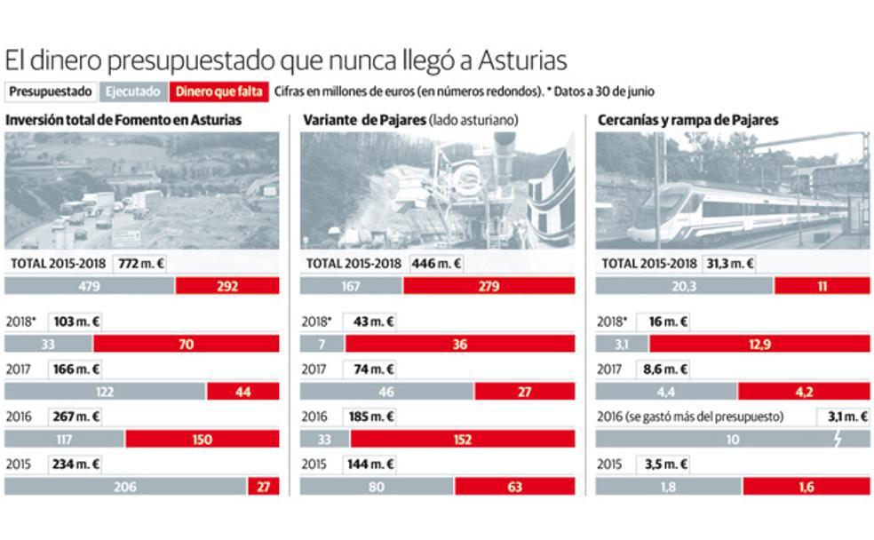 Fomento dejó sin invertir 292 millones de los presupuestados para Asturias desde 2015
