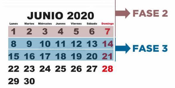 Desescalada   Cómo será la fase 3 y qué se podrá hacer