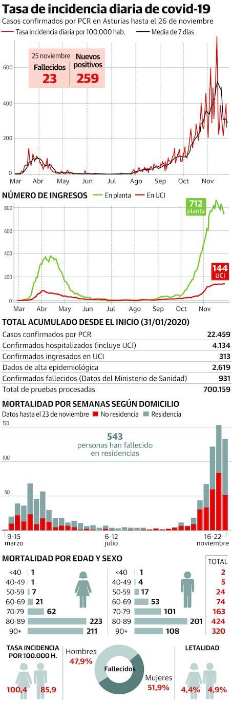 La segunda ola duplica en Asturias la cifra de muertos, más de la mitad en residencias
